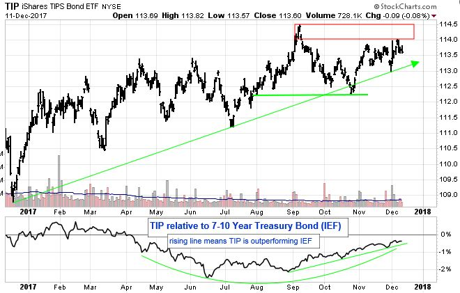 iShares TIPS Bond ETF chart. TIP relative to 7 - 10 Year Treasury Bond (ETF). Rising line means TIP is outperforming IEF.
