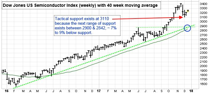 Dow Jones U.S. Semiconductor Index (Weekly) with 40 Week Moving Average. Tactical support exists at 3110 because the next range of support exists between 2900 and 2842. 7 percent to 9 percent below support.