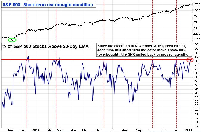S&P 500: Short-term overbought condition chart