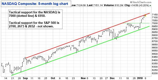 NASDAQ Composite: 5-month log chart