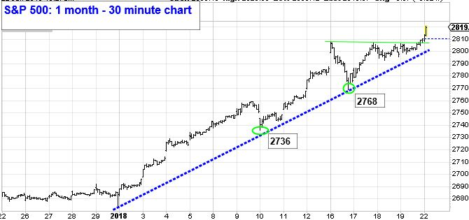 S&P 500: 1 month - 30 minute Chart