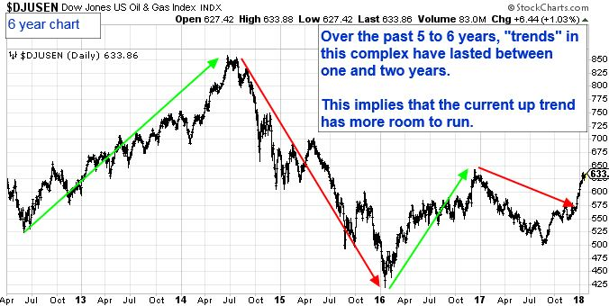 """6 Year Chart. Over the past 5 to 6 years, """"trends"""" in this complex have lasted between one and two years. This implies that the current up trend has more room to run."""