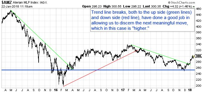 """Trend line breaks, both to the up side (green lines) and down side (red line), have done a good job in allowing us to discern the next meaningful move, which in this case is """"higher""""."""