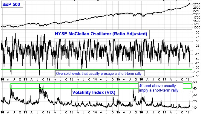 S&P 500. NYSE McClellan Oscillator (Ratio Adjusted) Chart. Oversold levels that usually presage a short-term rally. Volatility Index (VIX). 40 and above usually imply a short-term rally.