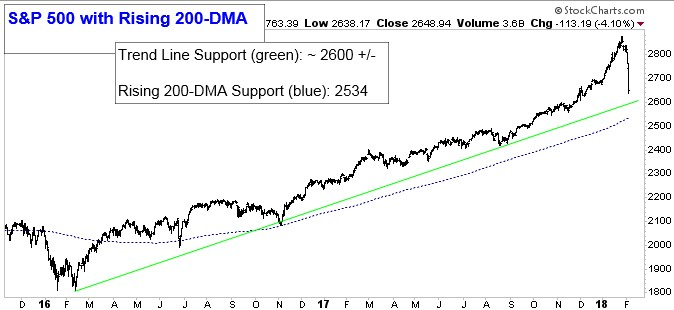 Chart showing S&P 500 with Rising 200 DMA. Trend Line Support (green): 2,600 +/-. Rising 200-DMA Support (blue line): 2,534.