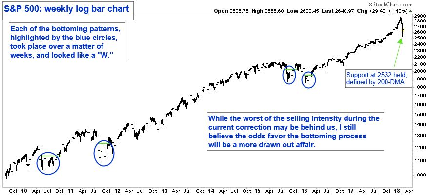"""S&P 500 Weekly Log Bar Chart. Each of the bottoming patterns, highlighted by the blue circles, took place over a matter of weeks and looked like a """"W""""."""