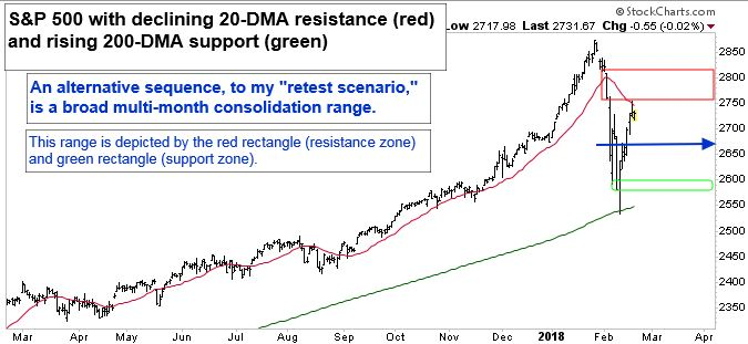 "S&P 500 with declining 20-DMA resistance (red line) and rising 200-DMA support (green line). An alternative sequence, to my ""resistance scenario,"" is a broad multi-month consolidation range. This range is depicted by the red rectangle (resistance zone) and green rectangle (Support zone)."