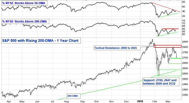 Percent NYSE Stocks Above 50-DMA. Percent NYSE Stocks Above 200-DMA. S&P 500 with Rising 200-DMA, 1 Year Chart.