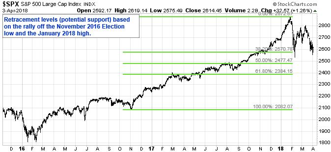 Retracement levels (potential support) based on the rally off the November 2016 Election low and the January 2018 high.