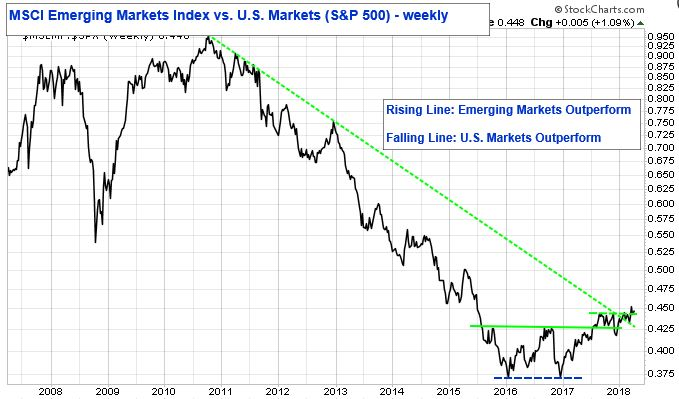 MSCI Emerging Markets Index vs. U.S. Markets (S&P 500) - Weekly. Rising Line: emerging Markets Outperform. Falling Line: U.S. Markets Outperform.