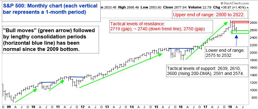 "S&P 500: Monthly chart (each vertical bar represents a 1 month period). ""Bull moves"" (green arrow) followed by lengthy consolidation periods (horizontal blue line) has been normal since the 2009 bottom."