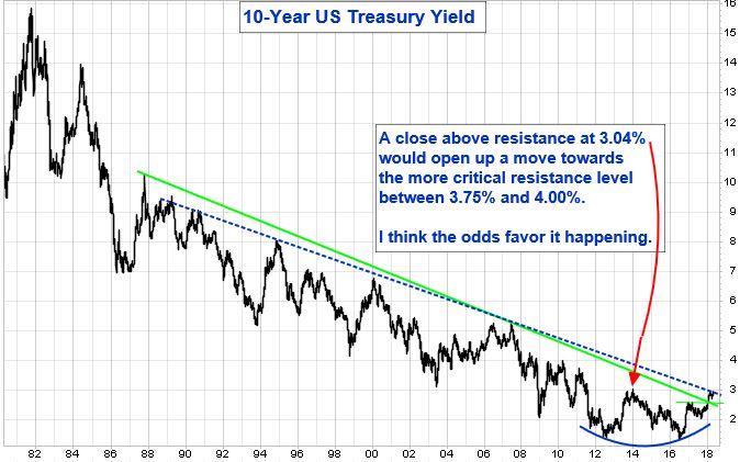 10-year US Treasury Yield
