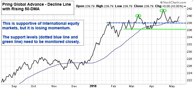 Pring Global Advance - Decline Line with Rising 50-DMA