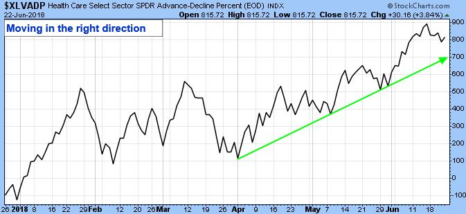 Health Care Select Sector SPDR Advance-Decline Percent (EOD) Index. Moving in the right direction.