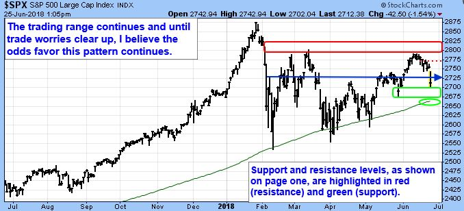S&P 500 Large Cap Index. The trading range continues and until trade worries clear up, I believe the odds favor this pattern continues. Support and resistance levels, as shown on page one, one highlighted in red (resistance) and green (support).