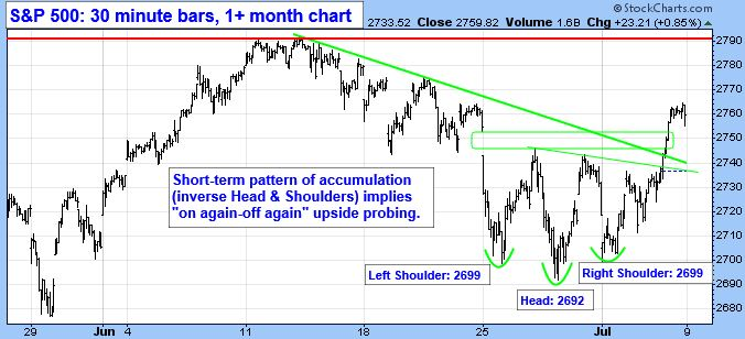 "S&P 500: 30 Minute Bars, 1+ month Chart. Short-term pattern of accumulation (Inverse Head & Shoulders) implies ""on again-off again"" upside probing."