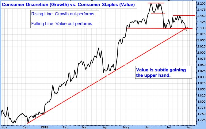 Consumer Discretion (Growth) versus Consumer Staples (Value) Chart.