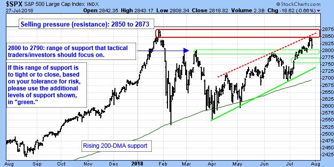 S&P 500 Large Cap Index Chart. Selling pressure (resistance): 2850 to 2873. 2800 ti 2790: range of support that tactical traders/investors should focus on. If this range of support is to light or to close, based on your tolerance for risk, please use the additional levels of support shown, in green.