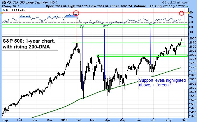 """S&P 500 Large Cap Index Chart. S&P 500 1-year chart, with rising 200-DMA. Support levels highlighted above, in """"green""""."""