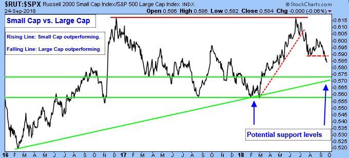Russell 2000 Small Cap Index. S&P 500 Large Cap Index.
