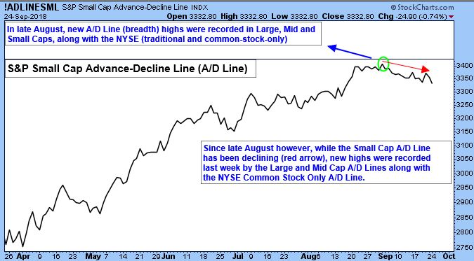 S&P Small Cap Advance-Decline Line Chart.