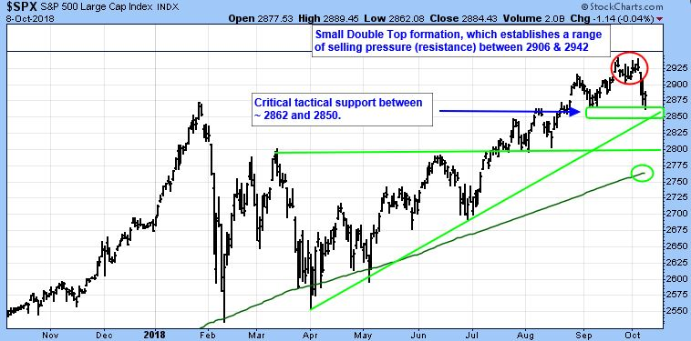 spx-with-support-and-resistance.JPG