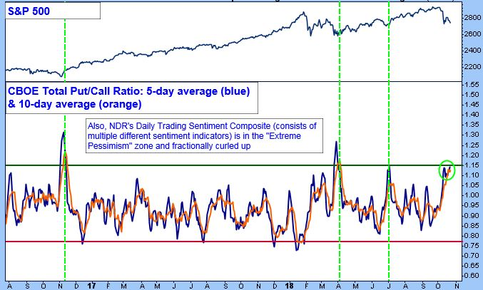 S&P 500 Chart. CBOE Total Put/Call Ratio: 5-day average (blue) & 10-day average (orange).