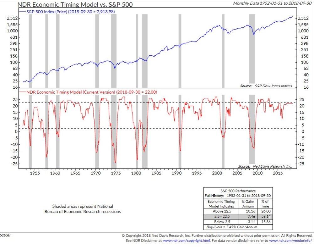 NDR Economics Timing Model vs. S&P 500 Chart