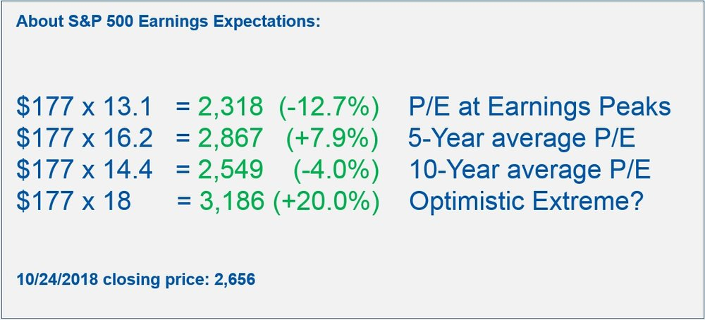 About S&P 500 Earnings Expectations Table