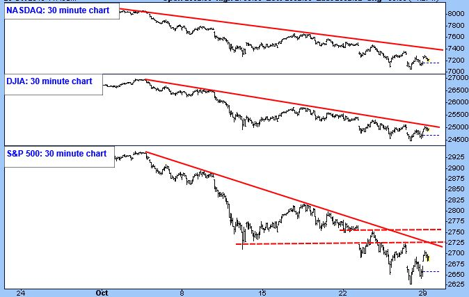 NASDAQ Thirty Minute Chart. DJIA Thirty Minute Chart. S&P 500 Thirty Minute Chart.