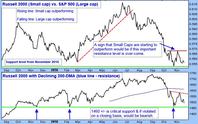 Russell 2000 (Small Cap) vs. S&P 500 (Large Cap) Chart.