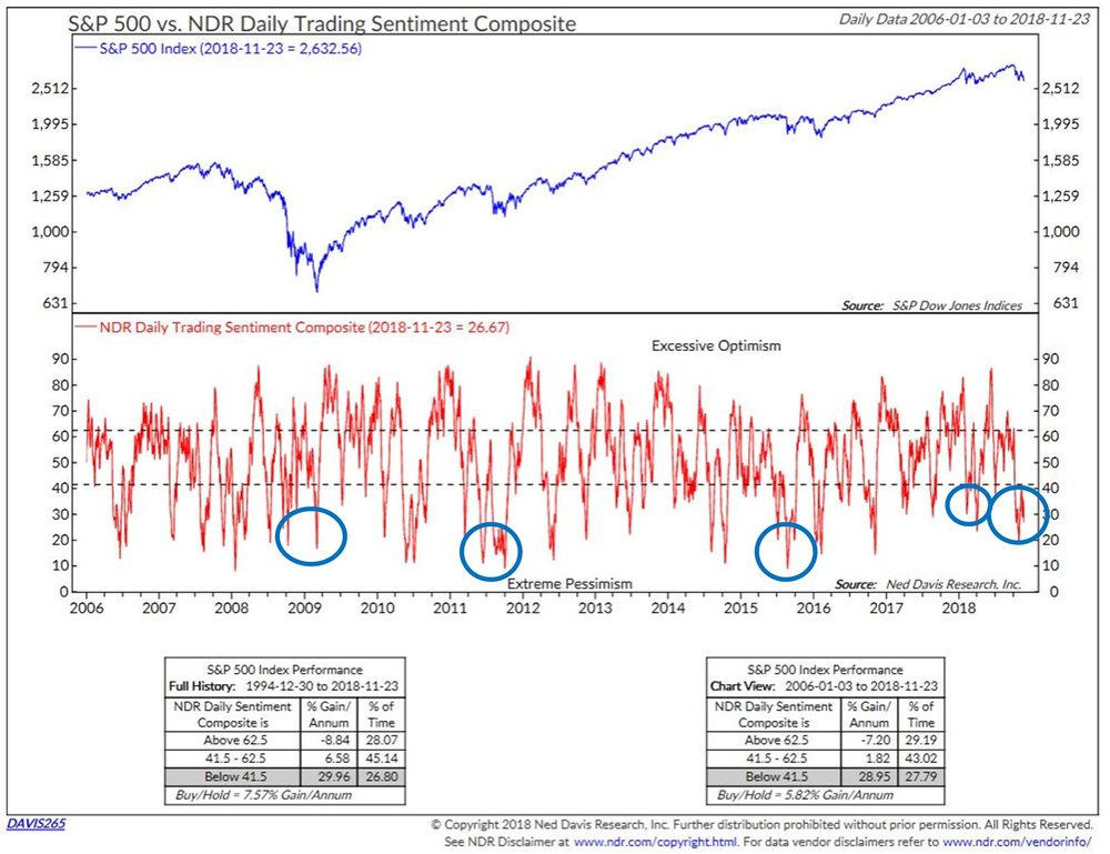 S&P 500 vs. NDR Daily Trading Sentiment Composite Chart, daily data from 2006-01-03 to 2018-11-23.