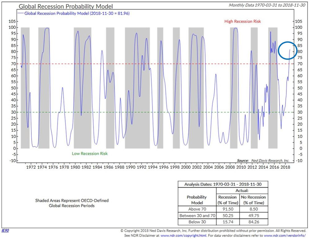 Global Recession Probability Model Chart, monthly data 1970-03-31 to 2018-11-30.