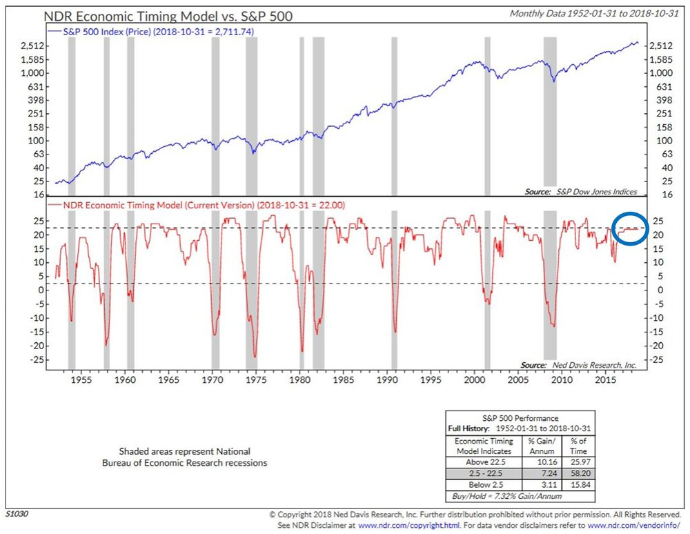 NDR Economic Timing Model vs. S&P 500 Chart, monthly data 1952-01-31 to 2018-10-31.