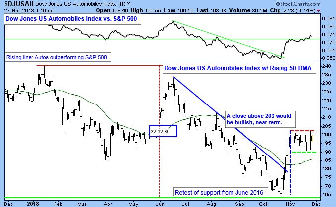 Dow Jones US Automobiles Index Chart, dated November 27, 2018.