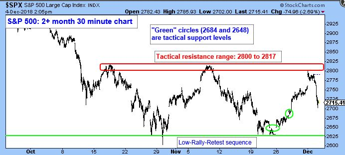 S&P 500 Large Cap Index Chart. S&P 500: 2+ month 30 minute chart. The Green circles (2684 and 2648) are tactical support levels. The Tactical Resistance Range: 2800 to 2817.
