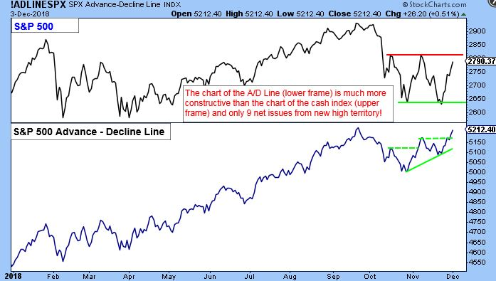 SPX Advance-Decline Line Index Chart. The chart of the A/D line (lower frame) is much more constructive than the chart of the cash index (upper frame) and only 9 net issues from new high territory!