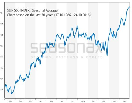 S&P 500 Index: Seasonal Average Chart based on the thirty years (17.10.1986 - 24.10.2016)