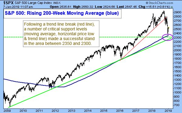 S&P 500 Large Cap Index January 7, 2019. S&P 500 Rising 200-Week Moving Average (blue). Following a trend line break (red line), a number of critical support levels (moving average, horizontal price low and trend line) made a successful stand in the area between 2350 and 2300.