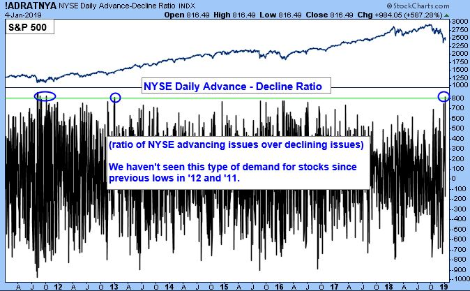 NYSE Daily Advance Decline Ratio. Ratio of NYSE advancing issues over declining issues. We haven't seen this type of demand for stocks since previous lows in '12 and '11.