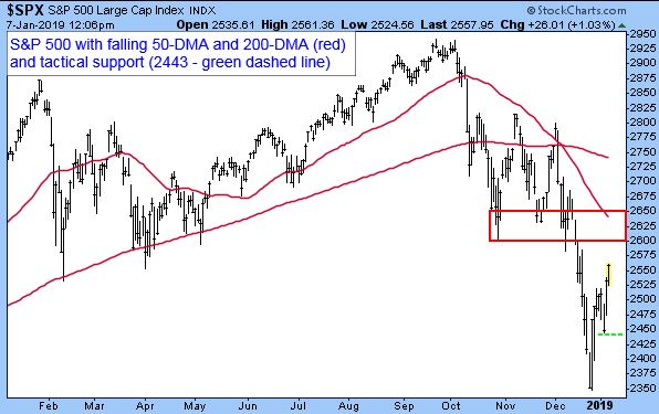 S&P 500 Large Cap Index. S&P 500 with falling 50-DMA and 200-DMA (red) and tactical support (2443 - green dashed line)