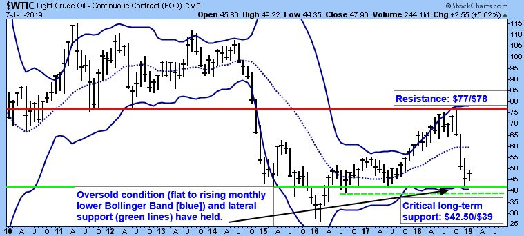WTIC Light Crude Oil - Continuous Contract (EOD) CME chart
