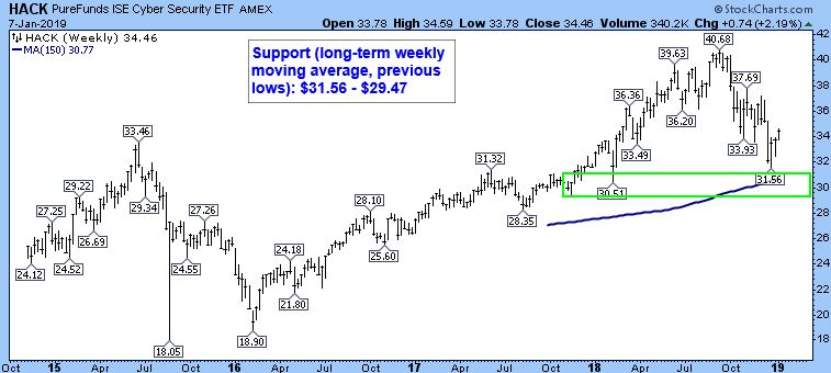 PureFunds ISE Cyber Security ETF AMEX. Support (long-term weekly moving average, previous lows): $31.56 - $29.47.