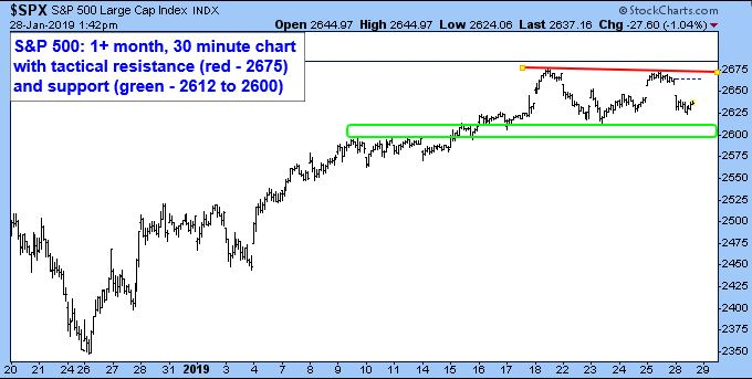 S&P 500 Large Cap Index. 1+ month, 30 minute chart with tactical resistance (red - 2675) and support (green - 2612 to 2600).