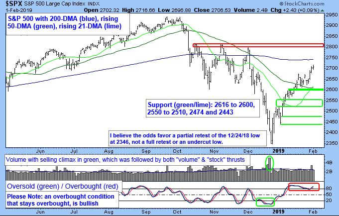S&P 500 Large Cap Index. S&P 500 with 200-DMA rising. 50-DMA rising 2-DMA.