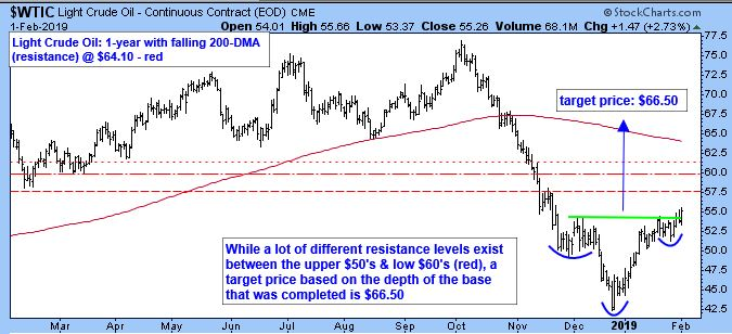 Light Crude Oil - Continuous Contract. 1 year with falling 200-DMA at $64.10.