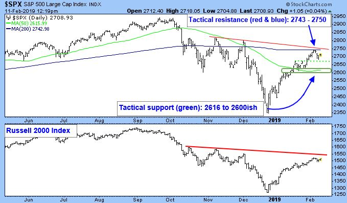 S&P 500 Large Cap Index. Tactical Support (in green): 2612 to 2600ish. Russell 2000 Index Chart.