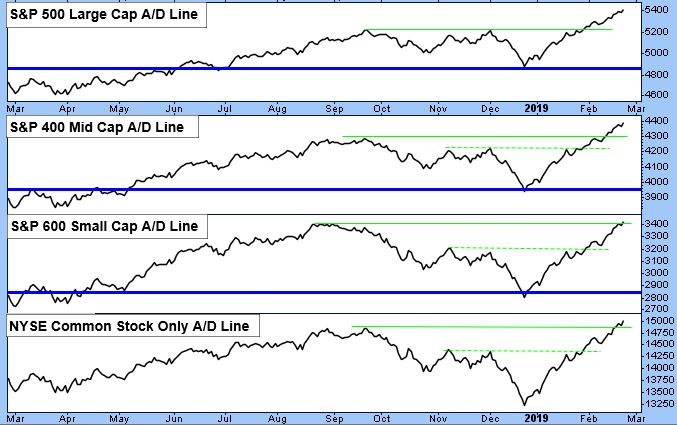 S&P 500 Large Cap A/D Line. S&P 400 Mid Cap A/D Line. S&P 600 Small Cap A/D Line. NYSE Common Stock Only A/D Line.