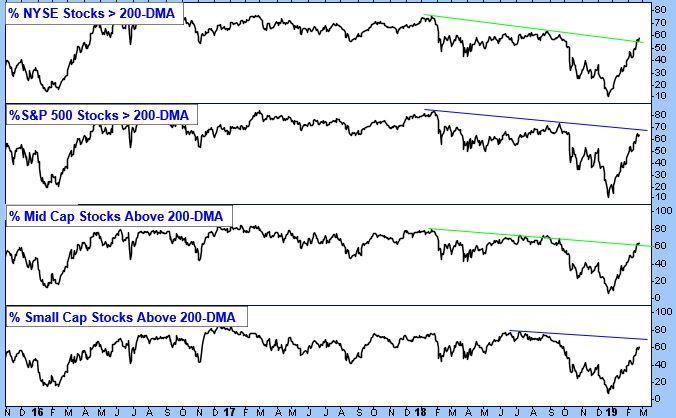 Percent NYSE Stocks > 200-DMA. Percent S&P 500 Stocks > 200-DMA. Percent Mid Cap Stocks Above 200-DMA. Percent Small Cap Stocks Above 200-DMA.