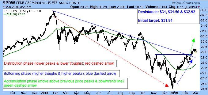SPDR S&P World ex-US ETF Amex